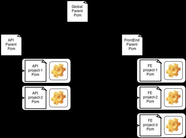 Poms Hierarchy