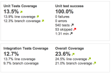 Integration and Overall Coverage report